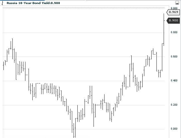 Причина падения рубля