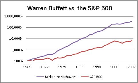 Суть Value инвестиций