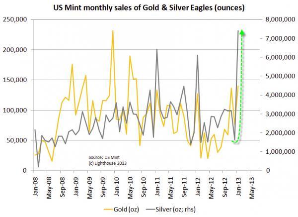 Рекорды продажи физических золота и серебра