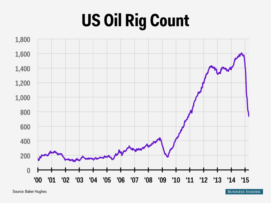 oil rig count 4 17 15_1024