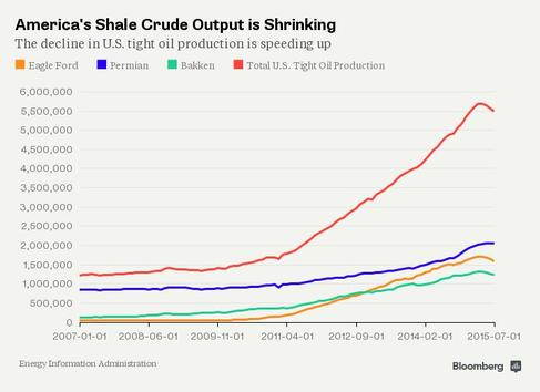 America's Shale Oil Output is Shrinking
